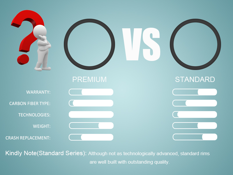what is the difference between standard and premium series carbon rims from BTLOS